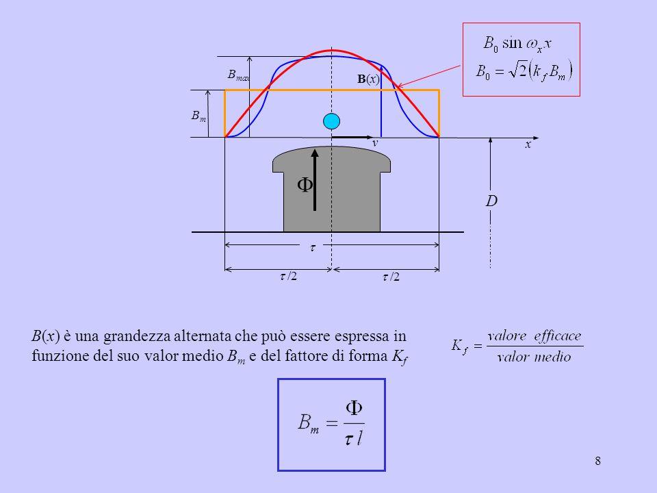8 B(x) è una grandezza alternata che può essere espressa in funzione del suo valor medio B m e del fattore di forma K f B max B(x)B(x) x v   /2 BmB