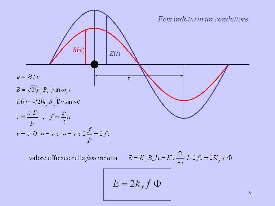 10 Per grandezze sinusoidali è Se l'andamento di B(x) fosse sinusoidale si avrebbe: valore efficace della fem indotta in un conduttore L'andameno di B(x) può essere avvicinato a quello sinusoidale agendo sulla forma della scarpa polare sulla realizzazione dell'avvolgimento di statore (passo accorciato)