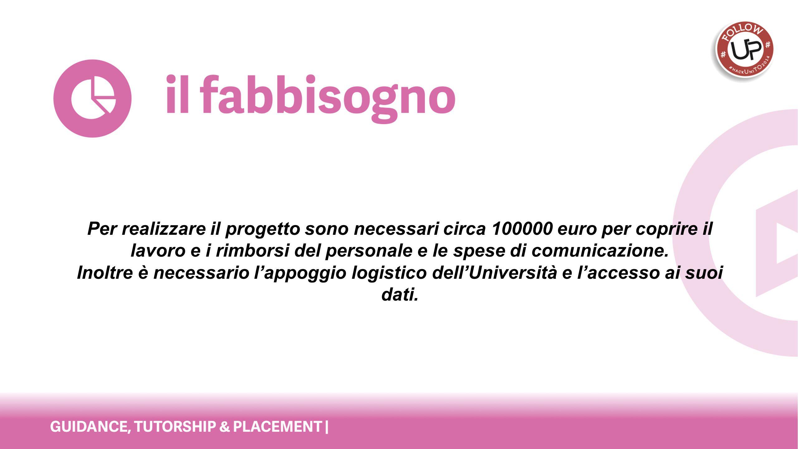 Per realizzare il progetto sono necessari circa 100000 euro per coprire il lavoro e i rimborsi del personale e le spese di comunicazione.