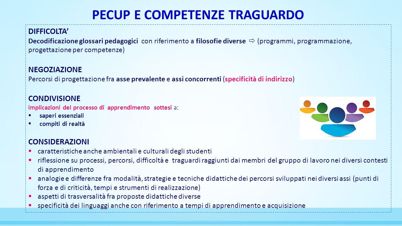 PECUP E COMPETENZE TRAGUARDO DIFFICOLTA' Decodificazione glossari pedagogici con riferimento a filosofie diverse  (programmi, programmazione, progett