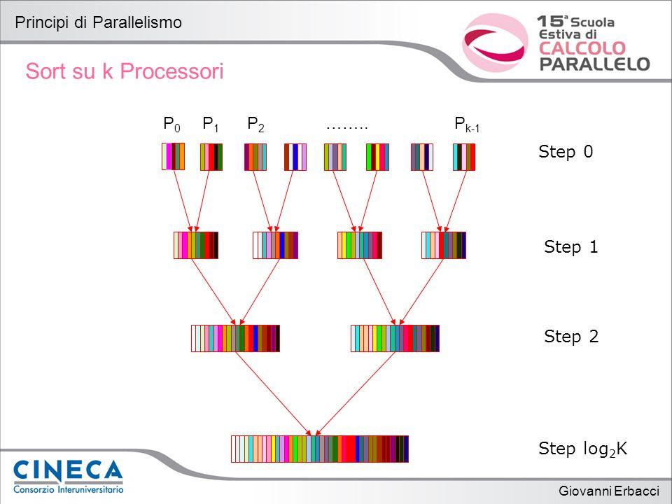 Giovanni Erbacci Principi di Parallelismo Sort su k Processori P0P0 P1P1 P2P2 ……..P k-1 Step 0 Step 2 Step 1 Step log 2 K