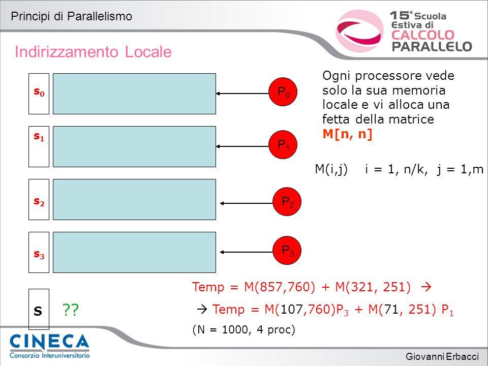 Giovanni Erbacci Principi di Parallelismo Indirizzamento Locale Ogni processore vede solo la sua memoria locale e vi alloca una fetta della matrice M[n, n] P0P0 P3P3 P2P2 P1P1 s1s1 s0s0 M(i,j) i = 1, n/k, j = 1,m s3s3 s2s2 .