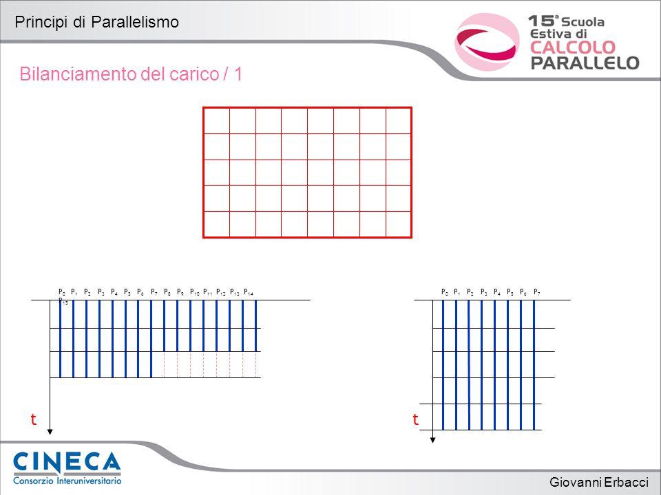 Giovanni Erbacci Principi di Parallelismo Bilanciamento del carico / 1 t P 0 P 1 P 2 P 3 P 4 P 5 P 6 P 7 t P 0 P 1 P 2 P 3 P 4 P 5 P 6 P 7 P 8 P 9 P 10 P 11 P 12 P 13 P 14 P 15