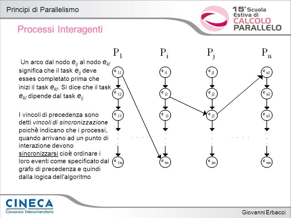 Giovanni Erbacci Principi di Parallelismo Processi Interagenti Un arco dal nodo e ij al nodo e kl significa che il task e ij deve esses completato prima che inizi il task e kl.