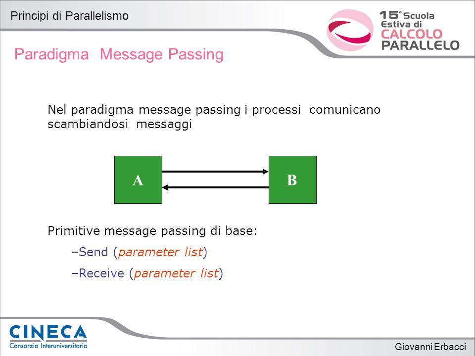 Giovanni Erbacci Principi di Parallelismo Paradigma Shared Memory Nel paradigma shared memory i processi comunicano accedendo a variabili e strutture dati condivise.