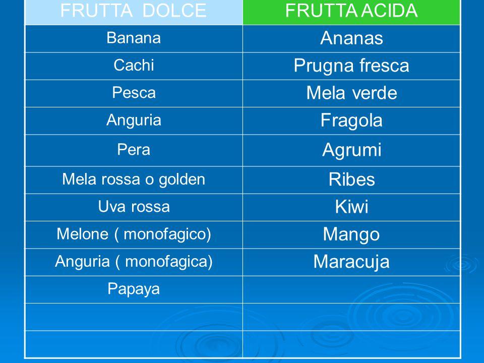 FRUTTA DOLCEFRUTTA ACIDA Banana Ananas Cachi Prugna fresca Pesca Mela verde Anguria Fragola Pera Agrumi Mela rossa o golden Ribes Uva rossa Kiwi Melone ( monofagico) Mango Anguria ( monofagica) Maracuja Papaya