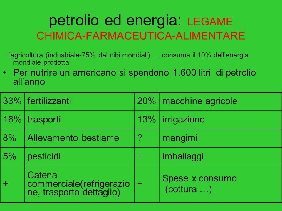 petrolio ed energia: LEGAME CHIMICA-FARMACEUTICA-ALIMENTARE L'agricoltura (industriale-75% dei cibi mondiali) … consuma il 10% dell'energia mondiale prodotta Per nutrire un americano si spendono 1.600 litri di petrolio all'anno 33%fertilizzanti20%macchine agricole 16%trasporti13%irrigazione 8%Allevamento bestiame mangimi 5%pesticidi+imballaggi + Catena commerciale(refrigerazio ne, trasporto dettaglio) + Spese x consumo (cottura …)