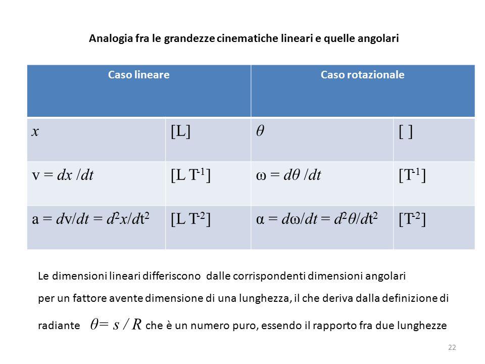 Analogia fra le grandezze cinematiche lineari e quelle angolari Caso lineareCaso rotazionale x[L]θ[ ] v = dx /dt[L T -1 ]ω = dθ /dt[T -1 ] a = dv/dt = d 2 x/dt 2 [L T -2 ]α = dω/dt = d 2 θ/dt 2 [T -2 ] Le dimensioni lineari differiscono dalle corrispondenti dimensioni angolari per un fattore avente dimensione di una lunghezza, il che deriva dalla definizione di radiante θ= s / R che è un numero puro, essendo il rapporto fra due lunghezze 22