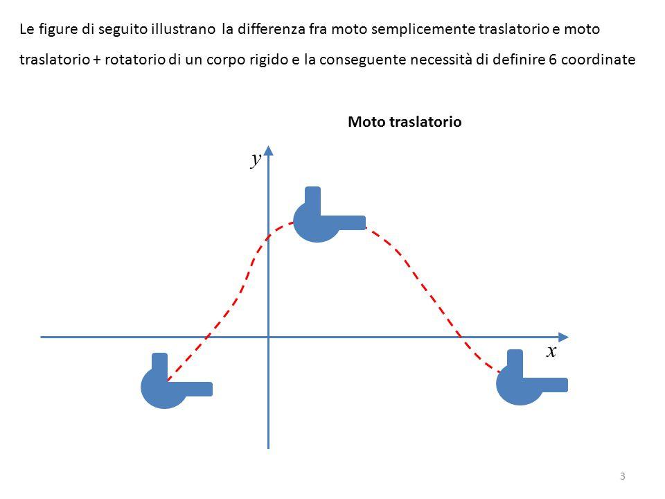Le figure di seguito illustrano la differenza fra moto semplicemente traslatorio e moto traslatorio + rotatorio di un corpo rigido e la conseguente necessità di definire 6 coordinate x y Moto traslatorio 3