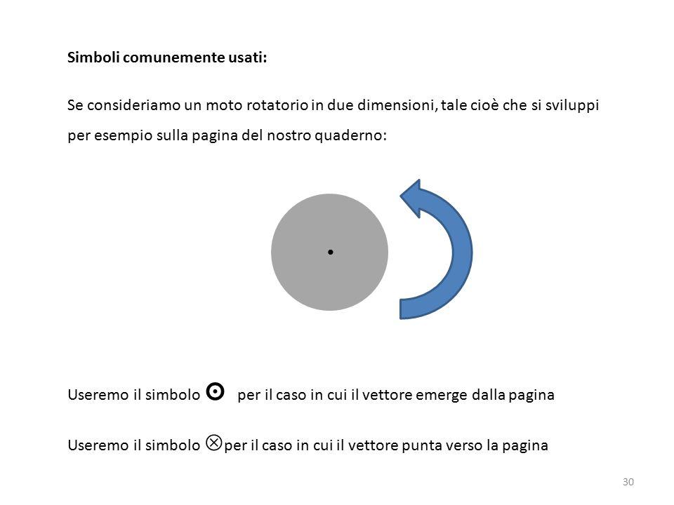 Simboli comunemente usati: Se consideriamo un moto rotatorio in due dimensioni, tale cioè che si sviluppi per esempio sulla pagina del nostro quaderno