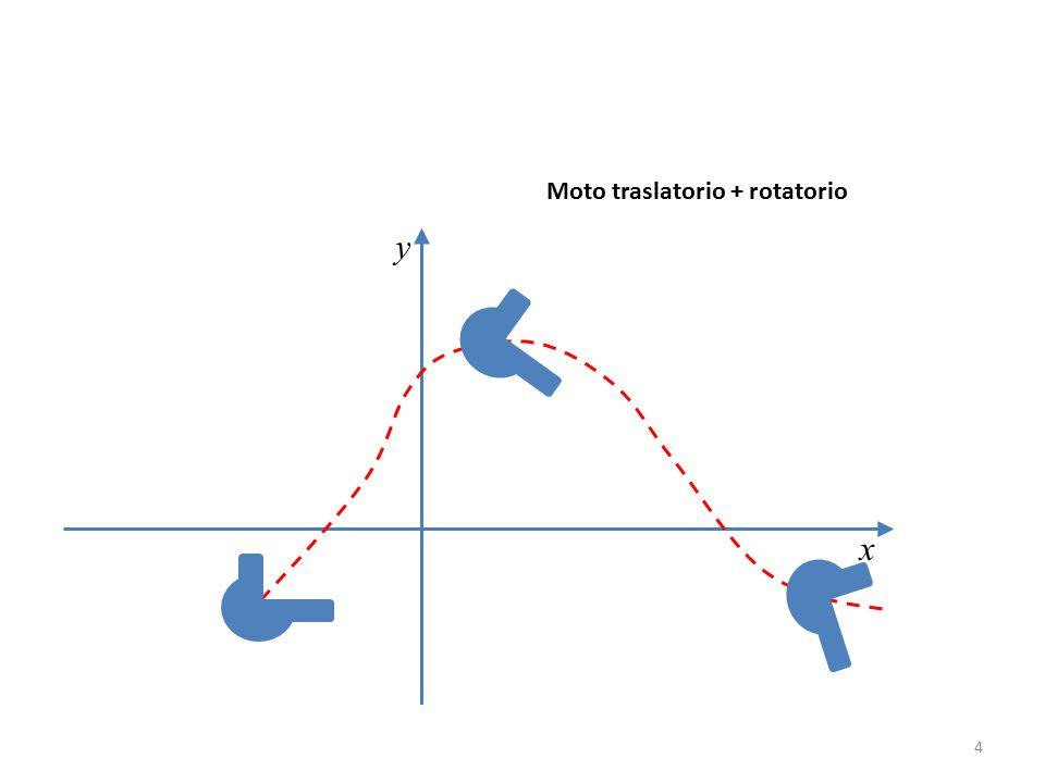 x y Moto traslatorio + rotatorio 4