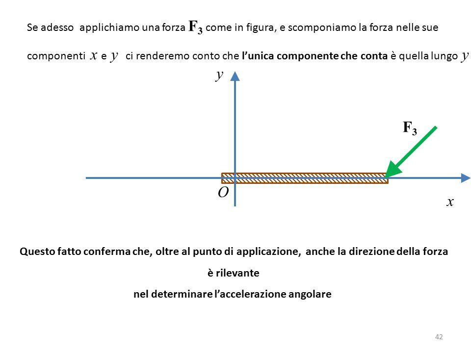 y x O F3F3 Se adesso applichiamo una forza F 3 come in figura, e scomponiamo la forza nelle sue componenti x e y ci renderemo conto che l'unica componente che conta è quella lungo y Questo fatto conferma che, oltre al punto di applicazione, anche la direzione della forza è rilevante nel determinare l'accelerazione angolare 42