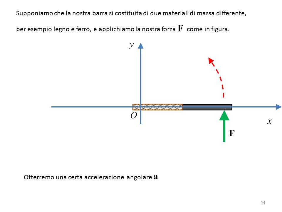 y x O F Supponiamo che la nostra barra si costituita di due materiali di massa differente, per esempio legno e ferro, e applichiamo la nostra forza F come in figura.