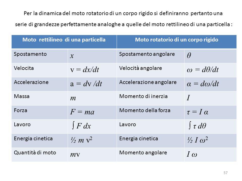 Per la dinamica del moto rotatorio di un corpo rigido si definiranno pertanto una serie di grandezze perfettamente analoghe a quelle del moto rettilineo di una particella : Moto rettilineo di una particellaMoto rotatorio di un corpo rigido Spostamento x Spostamento angolare θ Velocita v = dx/dt Velocità angolare ω = dθ/dt Accelerazione a = dv /dt Accelerazione angolare α = dω/dt Massa m Momento di inerzia I Forza F = ma Momento della forza τ = I α Lavoro ∫ F dx Lavoro ∫ τ dθ Energia cinetica ½ m v 2 Energia cinetica ½ I ω 2 Quantità di moto mvmv Momento angolare I ω 57