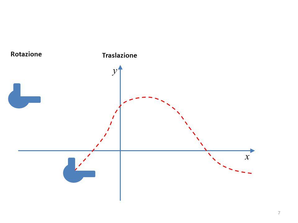 x y Traslazione Rotazione 7