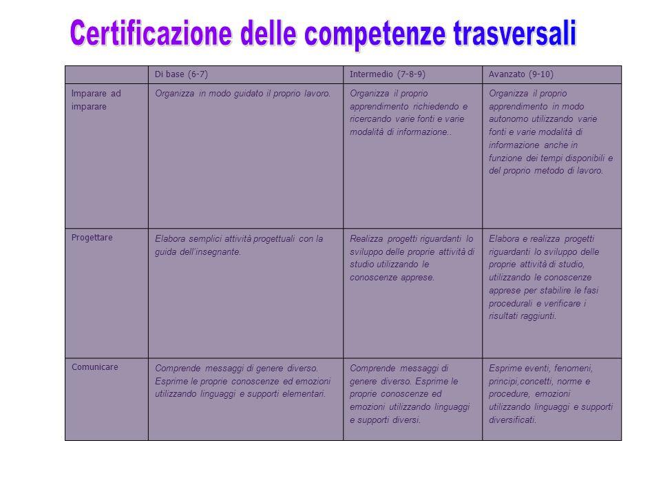 Di base (6-7)Intermedio (7-8-9)Avanzato (9-10) Imparare ad imparare Organizza in modo guidato il proprio lavoro. Organizza il proprio apprendimento ri