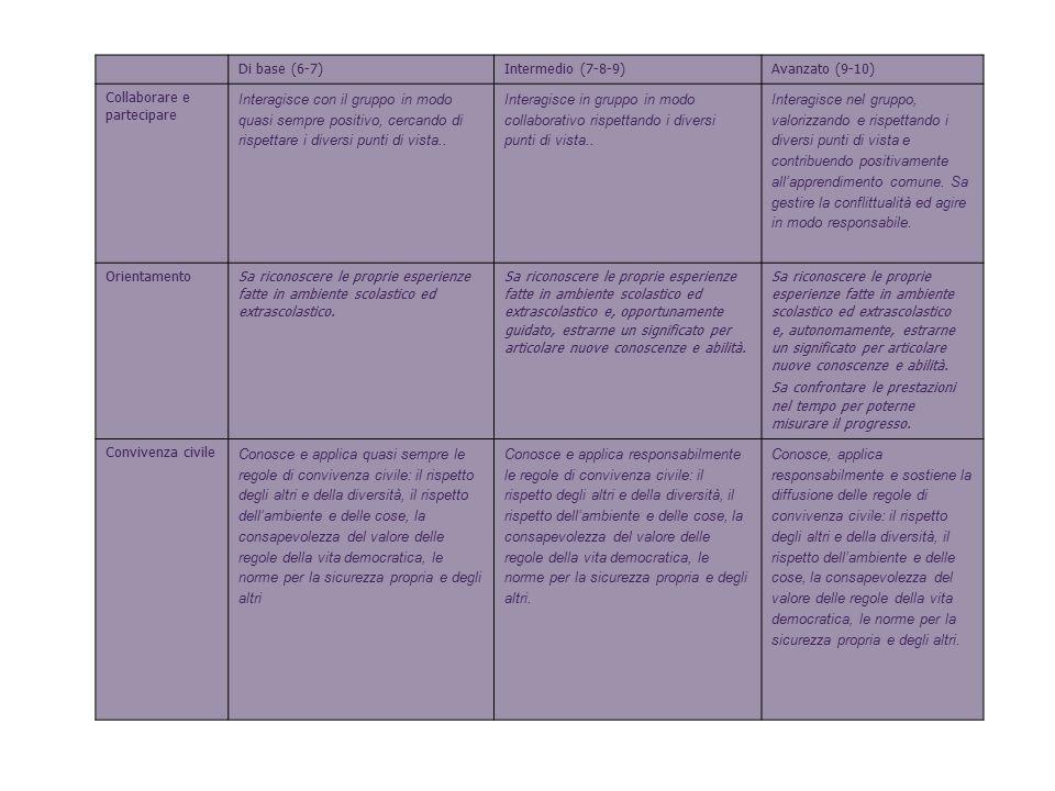 Di base (6-7)Intermedio (7-8-9)Avanzato (9-10) Collaborare e partecipare Interagisce con il gruppo in modo quasi sempre positivo, cercando di rispetta