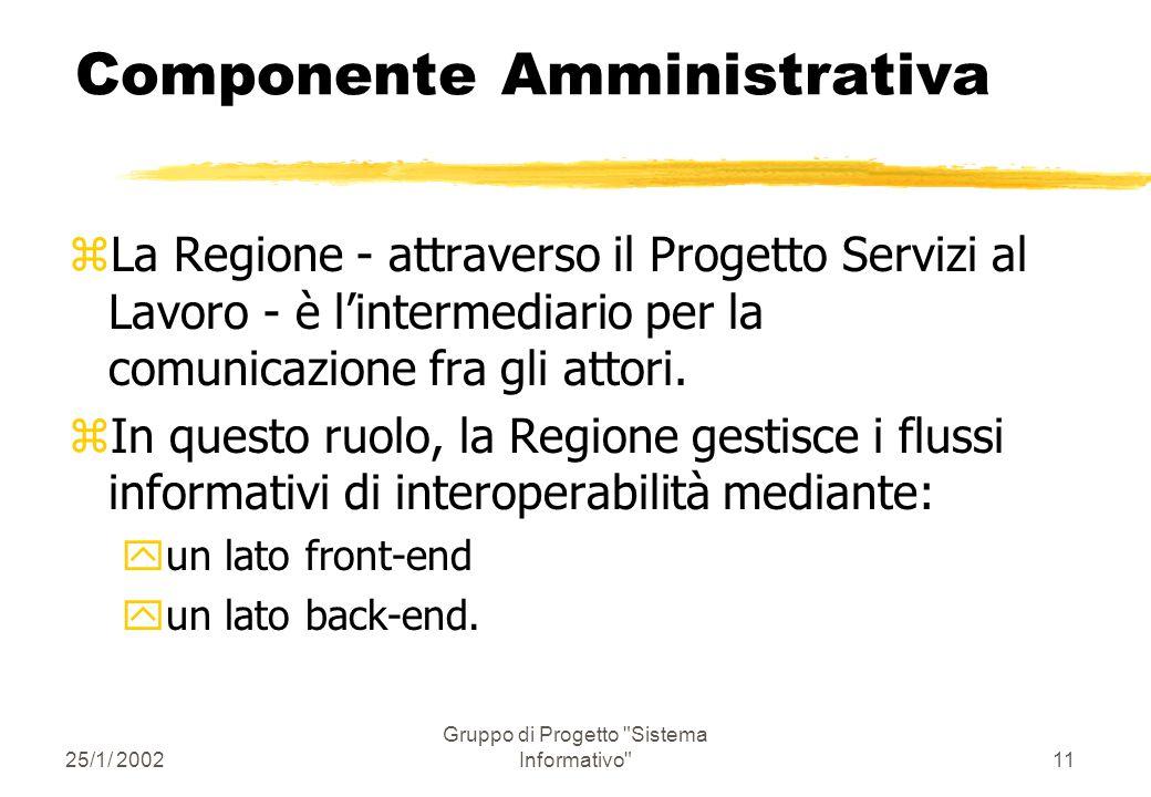 25/1/ 2002 Gruppo di Progetto Sistema Informativo 10 Componente Amministrativa Flussi Informativi principali: 1.Cittadino - CPI: per l'iscrizione al CPI, la ricerca di impiego.
