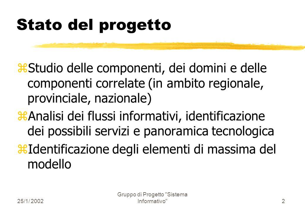 25/1/ 2002 Gruppo di Progetto Sistema Informativo 12 Componente Amministrativa REQUISITI lato front-end: zaccessibilità ztrasparenza zsicurezza zusabilità