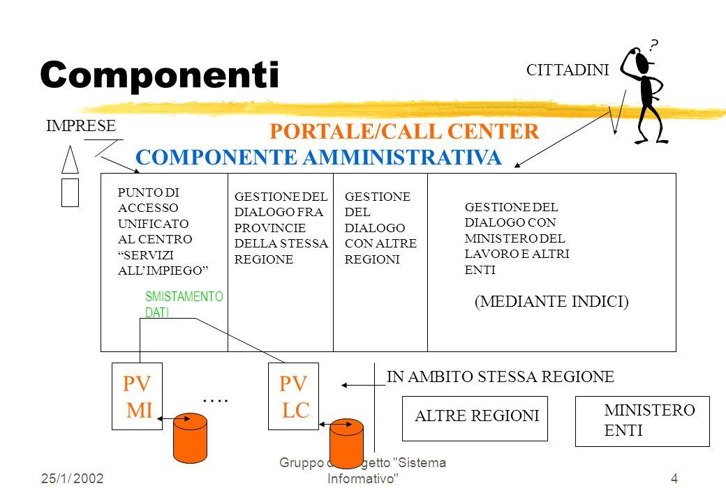 25/1/ 2002 Gruppo di Progetto Sistema Informativo 4 Componenti COMPONENTE AMMINISTRATIVA PUNTO DI ACCESSO UNIFICATO AL CENTRO SERVIZI ALL'IMPIEGO GESTIONE DEL DIALOGO FRA PROVINCIE DELLA STESSA REGIONE GESTIONE DEL DIALOGO CON ALTRE REGIONI GESTIONE DEL DIALOGO CON MINISTERO DEL LAVORO E ALTRI ENTI IMPRESE CITTADINI PORTALE/CALL CENTER PV MI ….