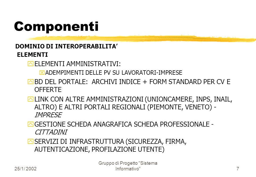 25/1/ 2002 Gruppo di Progetto Sistema Informativo 6 Componenti DOMINIO REGIONALE ELEMENTI yCOMPONENTI INFORMATIVE (VETRINA ASSESSORATO) xISTRUZIONE xFORMAZIONE xLAVORO yCOMPONENTI PER L'INTEROPERABILITA' (DIALOGO CON ATTORI) yCOOPERAZIONE (COMUNICAZIONI AMMINISTRATIVE FRA PROVINCIE) ySERVIZI DI INFRASTRUTTURA (SICUREZZA, FIRMA, AUTENTICAZIONE, PROFILAZIONE) yBD INFORMATIVE yDATAWAREHOUSE yINTERFACCIAMENTO VERSO APPLICAZIONI AMMINISTRATIVE ESISTENTI