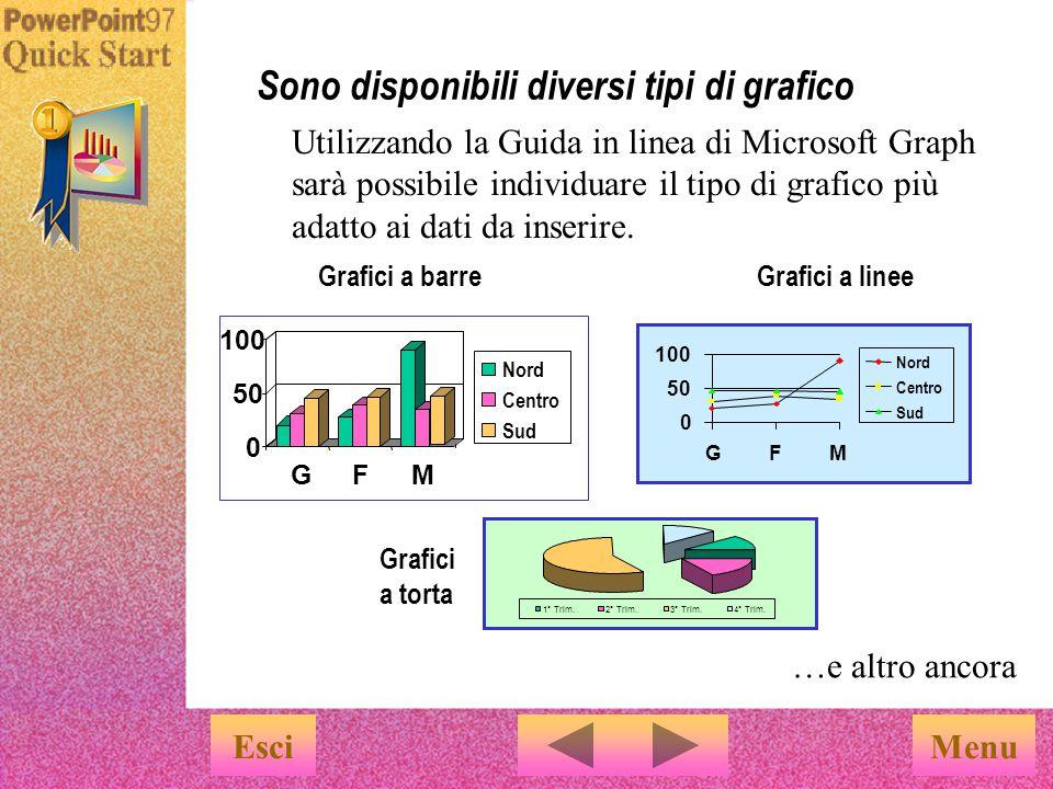 Il grafico verrà visualizzato automaticamente.
