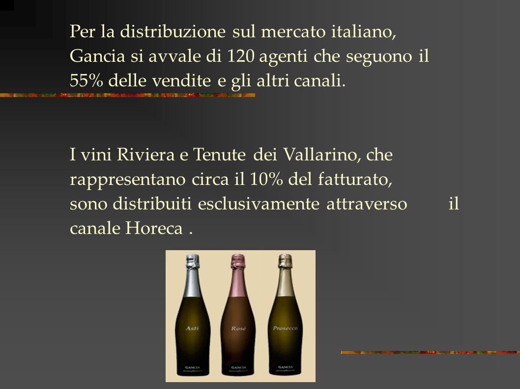 Per la distribuzione sul mercato italiano, Gancia si avvale di 120 agenti che seguono il 55% delle vendite e gli altri canali.