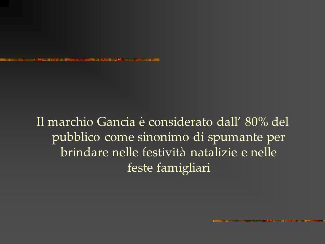 Il marchio Gancia è considerato dall' 80% del pubblico come sinonimo di spumante per brindare nelle festività natalizie e nelle feste famigliari