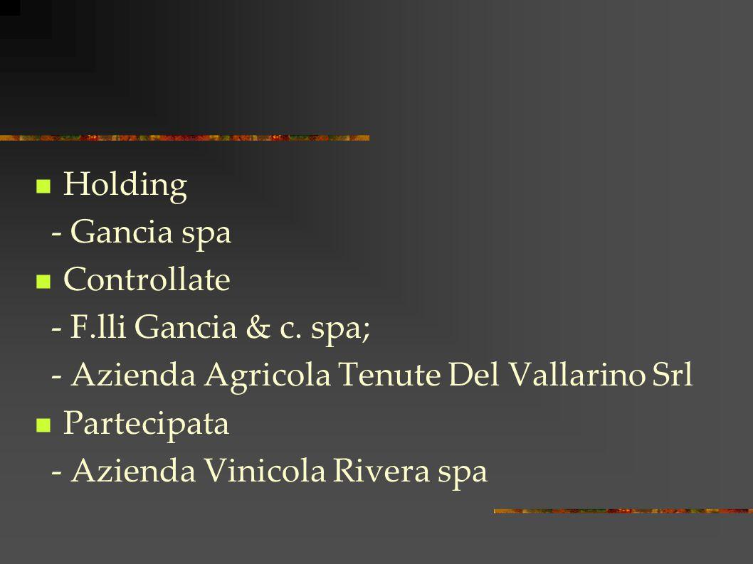 Holding - Gancia spa Controllate - F.lli Gancia & c.