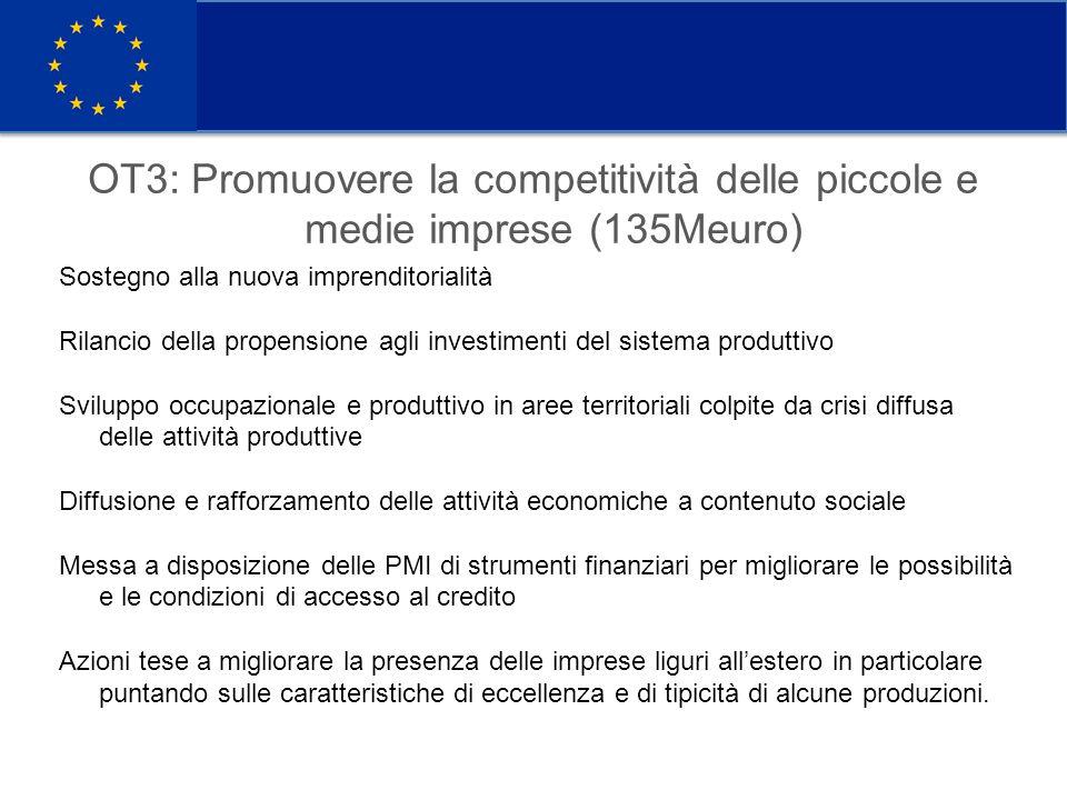 OT3: Promuovere la competitività delle piccole e medie imprese (135Meuro) Sostegno alla nuova imprenditorialità Rilancio della propensione agli investimenti del sistema produttivo Sviluppo occupazionale e produttivo in aree territoriali colpite da crisi diffusa delle attività produttive Diffusione e rafforzamento delle attività economiche a contenuto sociale Messa a disposizione delle PMI di strumenti finanziari per migliorare le possibilità e le condizioni di accesso al credito Azioni tese a migliorare la presenza delle imprese liguri all'estero in particolare puntando sulle caratteristiche di eccellenza e di tipicità di alcune produzioni.