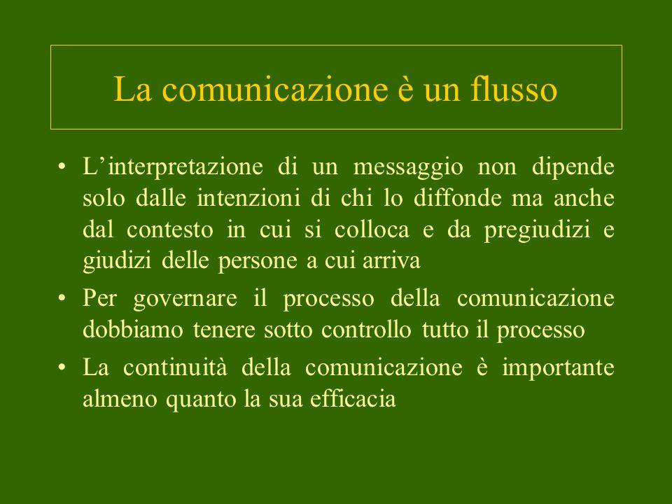 La comunicazione è un flusso L'interpretazione di un messaggio non dipende solo dalle intenzioni di chi lo diffonde ma anche dal contesto in cui si colloca e da pregiudizi e giudizi delle persone a cui arriva Per governare il processo della comunicazione dobbiamo tenere sotto controllo tutto il processo La continuità della comunicazione è importante almeno quanto la sua efficacia