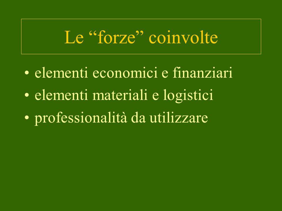 Le forze coinvolte elementi economici e finanziari elementi materiali e logistici professionalità da utilizzare