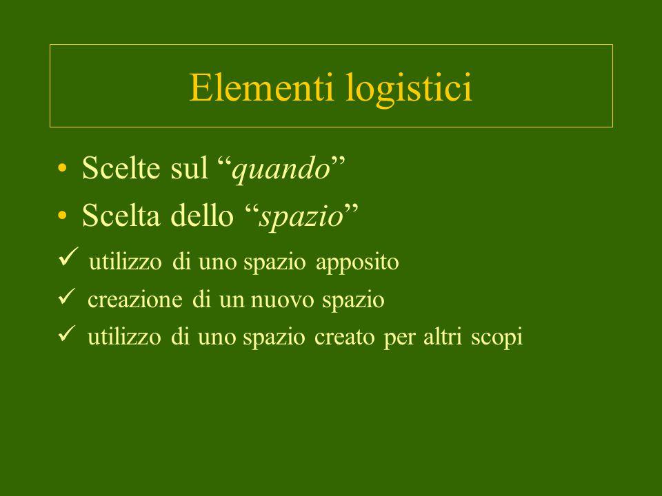Elementi logistici Scelte sul quando Scelta dello spazio utilizzo di uno spazio apposito creazione di un nuovo spazio utilizzo di uno spazio creato per altri scopi