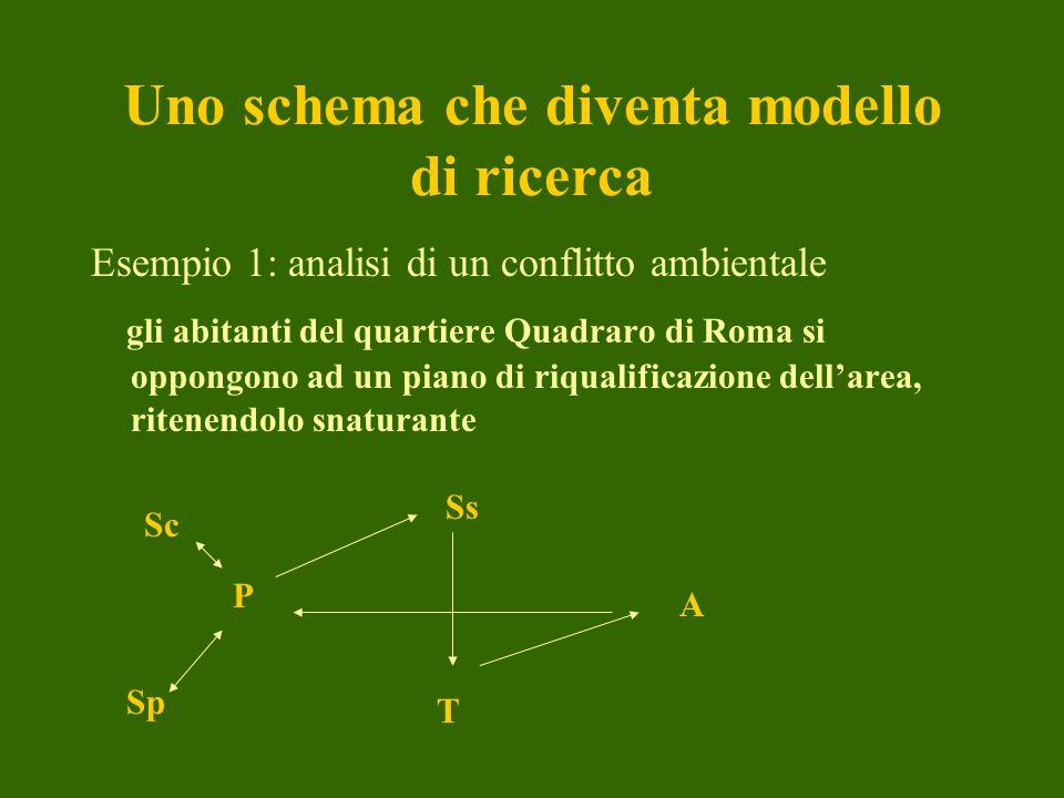 Uno schema che diventa modello di ricerca Esempio 2: una ricerca su atteggiamenti e comportamenti sul traffico nella V circoscrizione PV Sc Sp Ss T AV