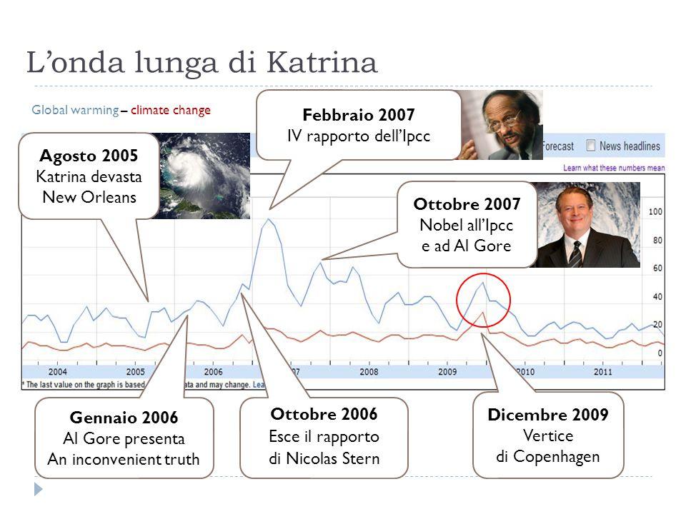 L'onda lunga di Katrina Agosto 2005 Katrina devasta New Orleans Gennaio 2006 Al Gore presenta An inconvenient truth Ottobre 2006 Esce il rapporto di Nicolas Stern Dicembre 2009 Vertice di Copenhagen Global warming – climate change Ottobre 2007 Nobel all'Ipcc e ad Al Gore Febbraio 2007 IV rapporto dell'Ipcc