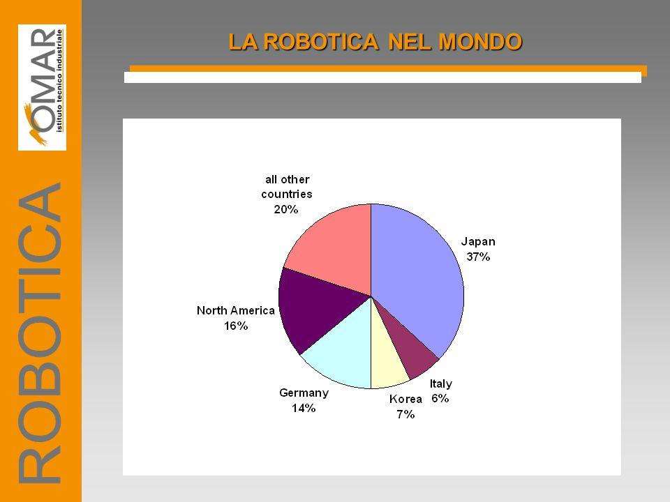LA ROBOTICA NEL MONDO