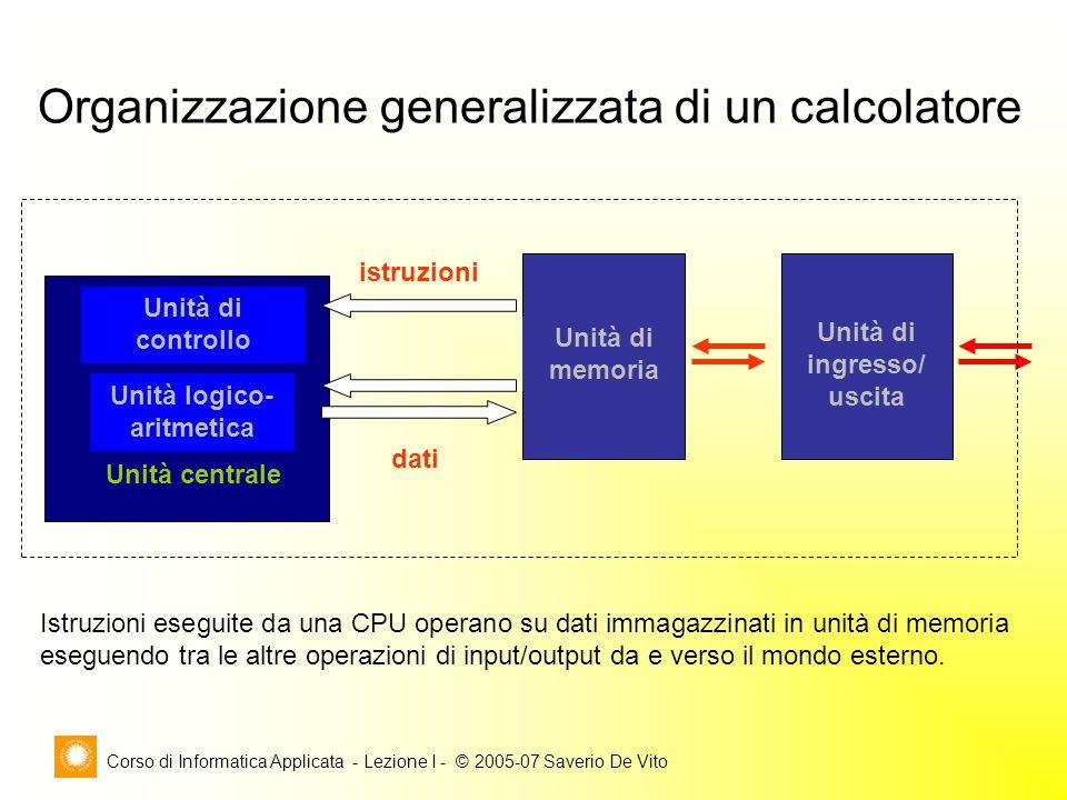 Corso di Informatica Applicata - Lezione I - © 2005-07 Saverio De Vito Unità di controllo Unità logico- aritmetica istruzioni dati Unità di ingresso/