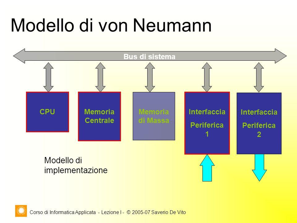 Corso di Informatica Applicata - Lezione I - © 2005-07 Saverio De Vito CPU Memoria Centrale Memoria di Massa Bus di sistema Interfaccia Periferica 1 Interfaccia Periferica 2 Modello di implementazione Modello di von Neumann