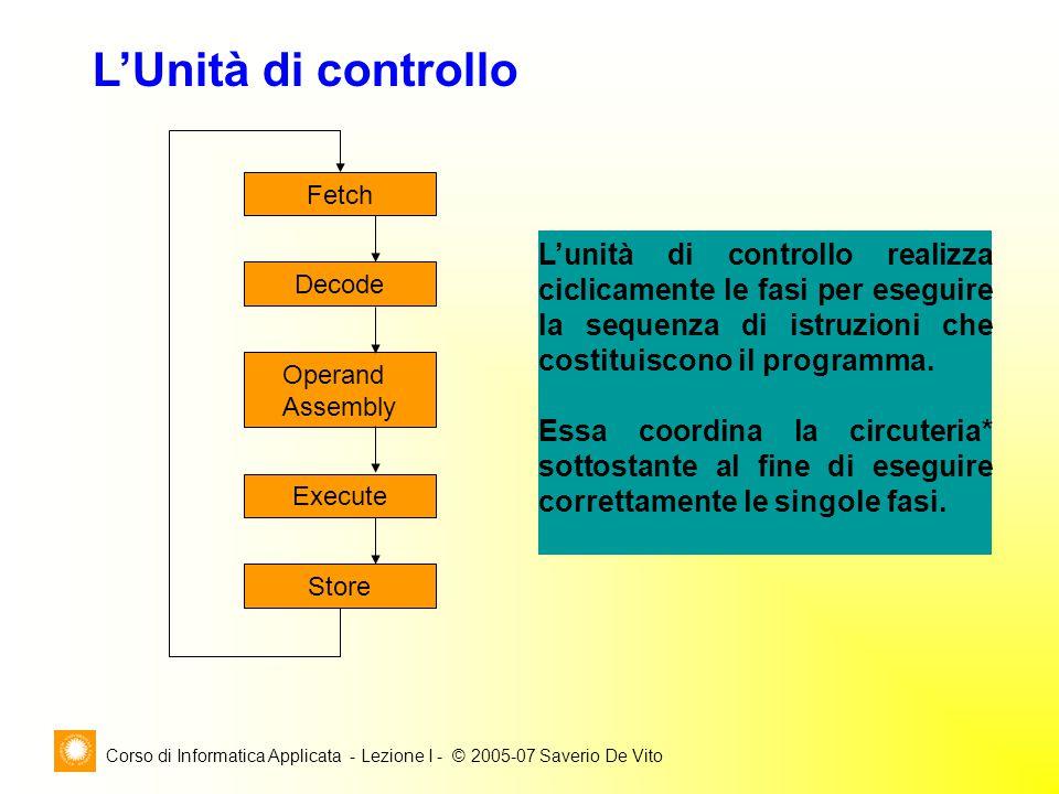 Corso di Informatica Applicata - Lezione I - © 2005-07 Saverio De Vito L'Unità di controllo L'unità di controllo realizza ciclicamente le fasi per eseguire la sequenza di istruzioni che costituiscono il programma.
