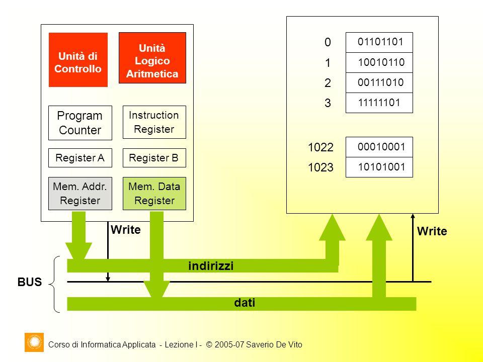 Corso di Informatica Applicata - Lezione I - © 2005-07 Saverio De Vito Unità di Controllo Unità Logico Aritmetica Mem.