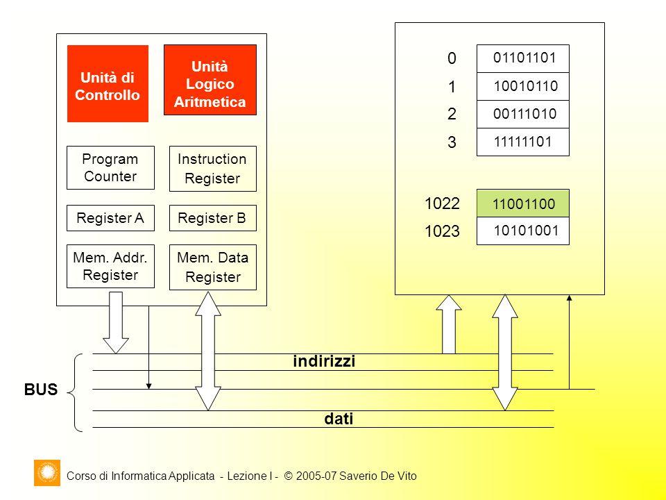 Corso di Informatica Applicata - Lezione I - © 2005-07 Saverio De Vito Unità di Controllo Unità Logico Aritmetica Mem. Addr. Register Mem. Data Regist