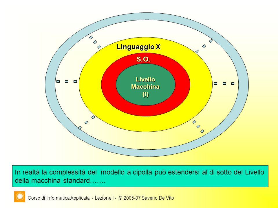 Corso di Informatica Applicata - Lezione I - © 2005-07 Saverio De Vito LivelloMacchina(!) S.O.
