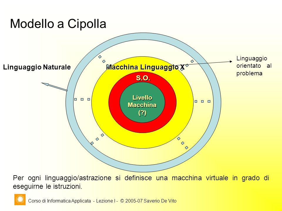 Corso di Informatica Applicata - Lezione I - © 2005-07 Saverio De Vito LivelloMacchina( ) S.O.