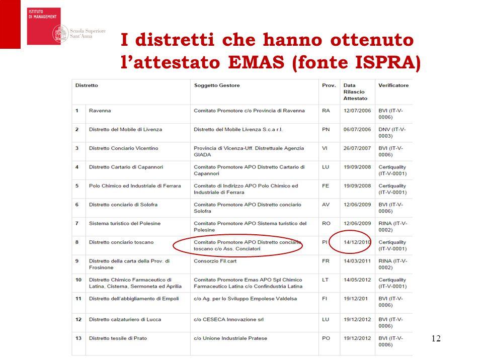 I distretti che hanno ottenuto l'attestato EMAS (fonte ISPRA) 12