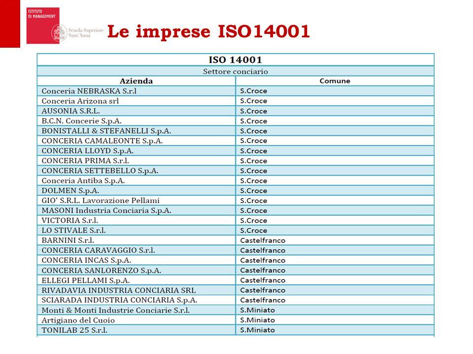 Le imprese ISO14001 14