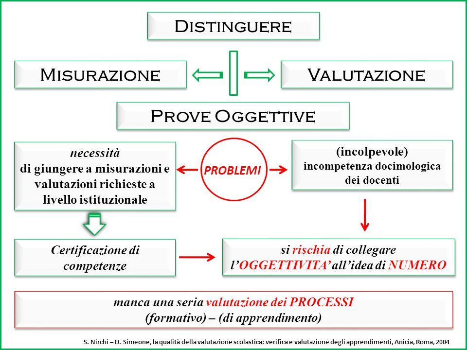 """Docente Sinergia fra i tre livelli Problemi Oggettivita' Soggettivita' aspirazione Attribuzione diversificata del Valore numerico alcuni docenti: il """""""