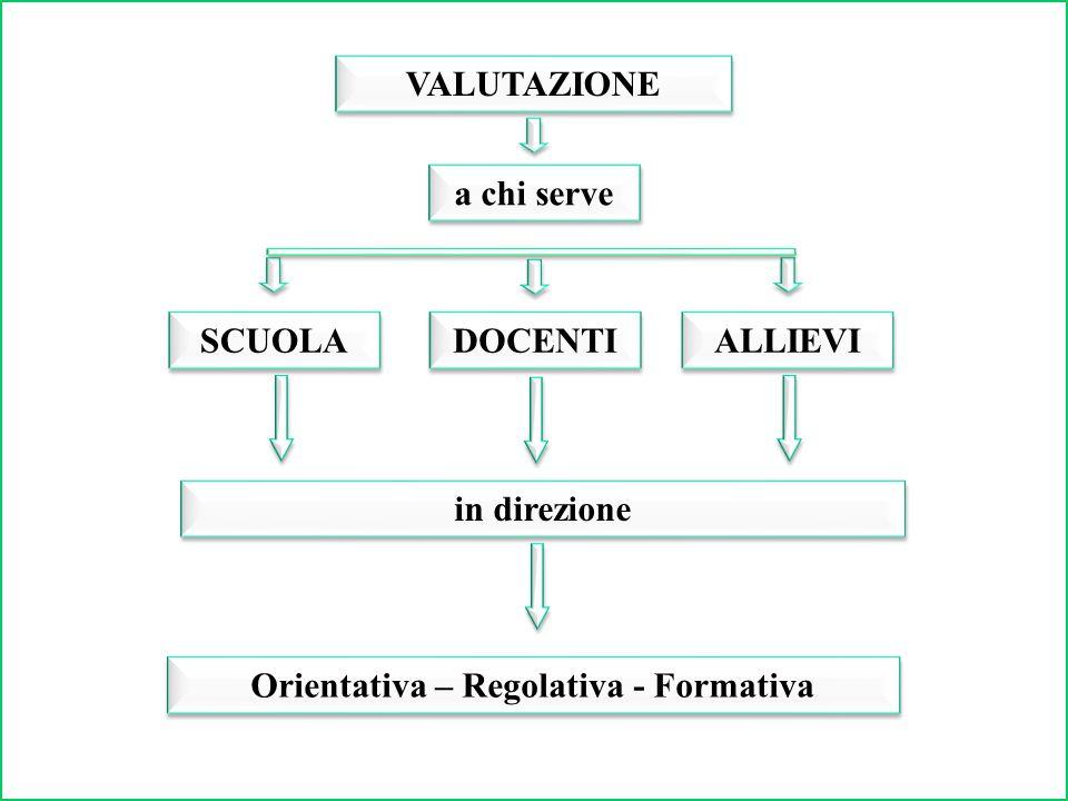 Angela Piu, Progettare e valutare, Monolite Editrice, Roma, 2005 pp.94-96 La Valutazione esterna