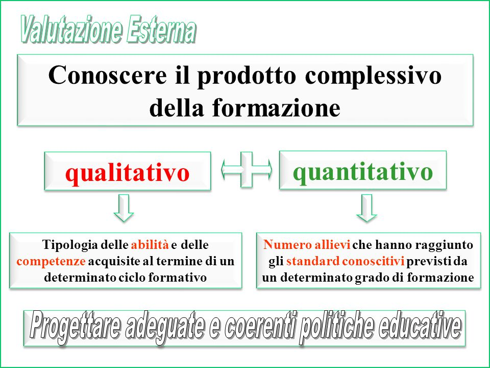 Aspetti qualitativi Adeguatezza dei processi di formazione Aspetti qualitativi Adeguatezza dei processi di formazione Caratteristiche organizzative e