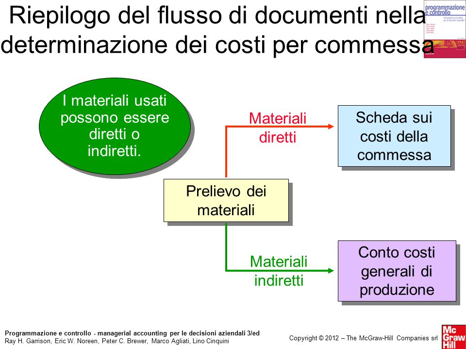 Programmazione e controllo - managerial accounting per le decisioni aziendali 3/ed Ray H.