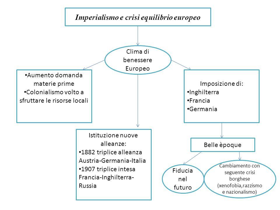 Imperialismo e crisi equilibrio europeo Clima di benessere Europeo Aumento domanda materie prime Colonialismo volto a sfruttare le risorse locali Impo